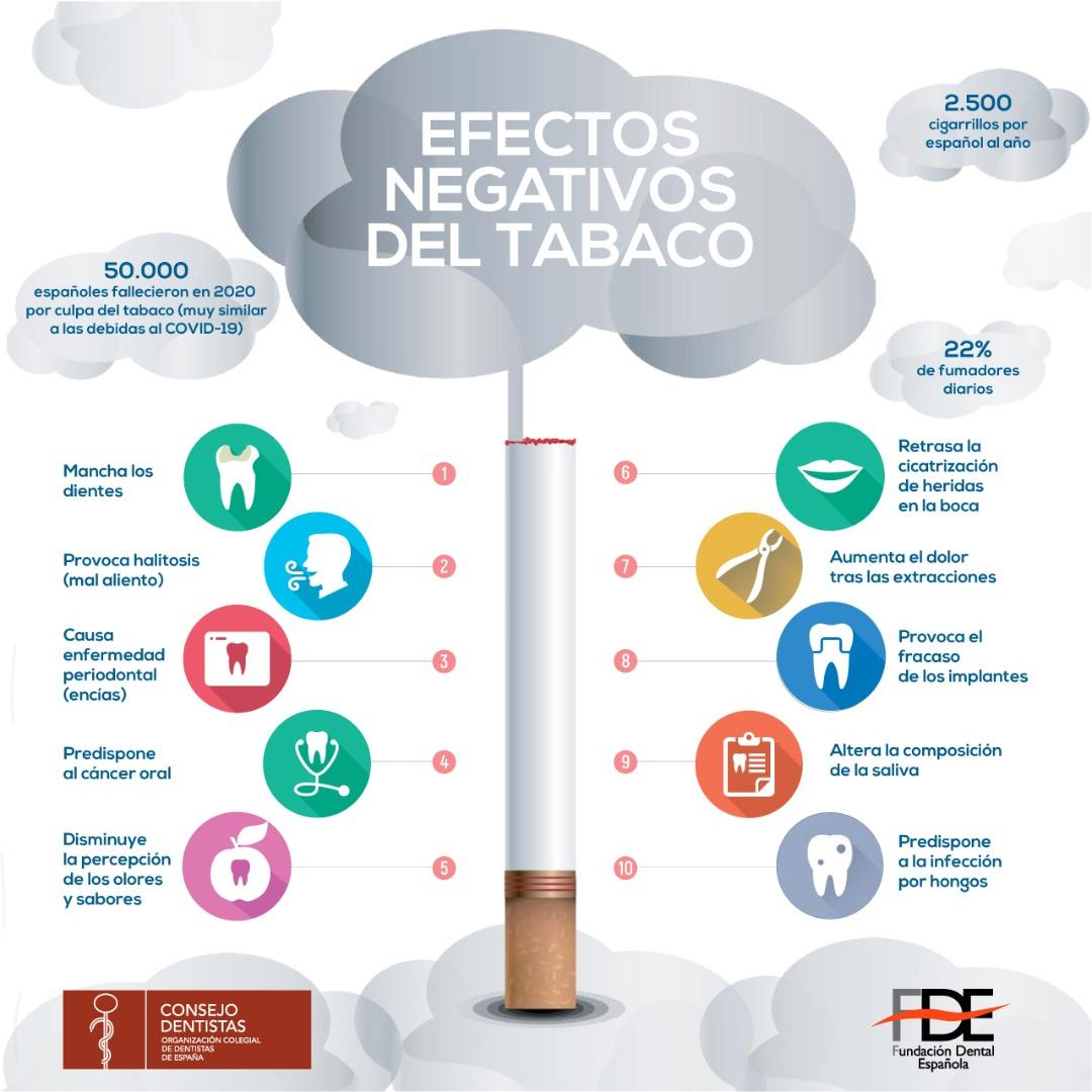 En 2020, 50.000 personas fallecieron a causa del tabaco en España
